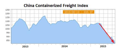 """""""Finché la barca va lasciala andare"""": sul crollo globale del commercio marittimo."""