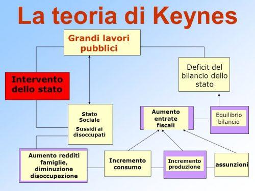 Keynes vs.Hayek :due teorie economiche a confronto: Parte prima