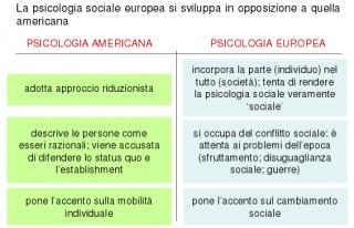 società europea e americana